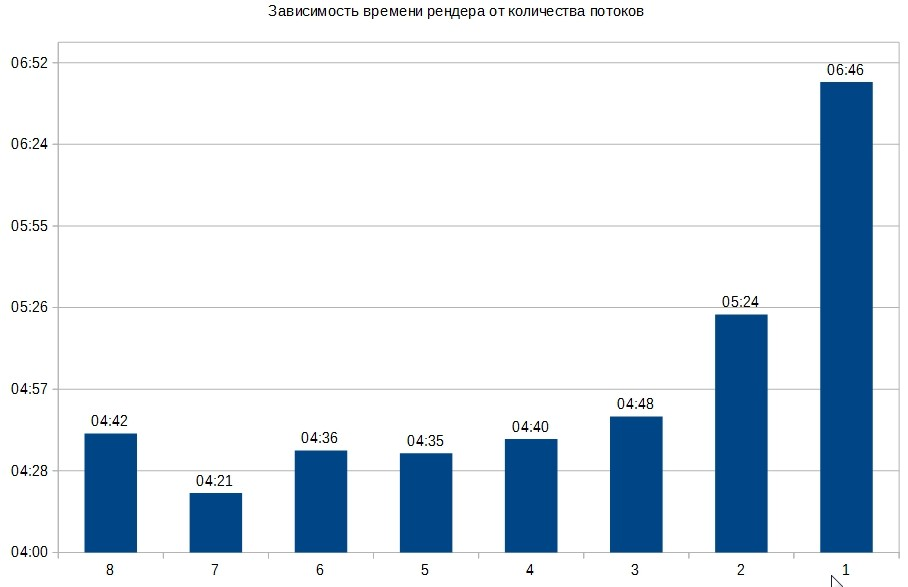 Зависимость времени рендера от количества использованных потоков.jpg